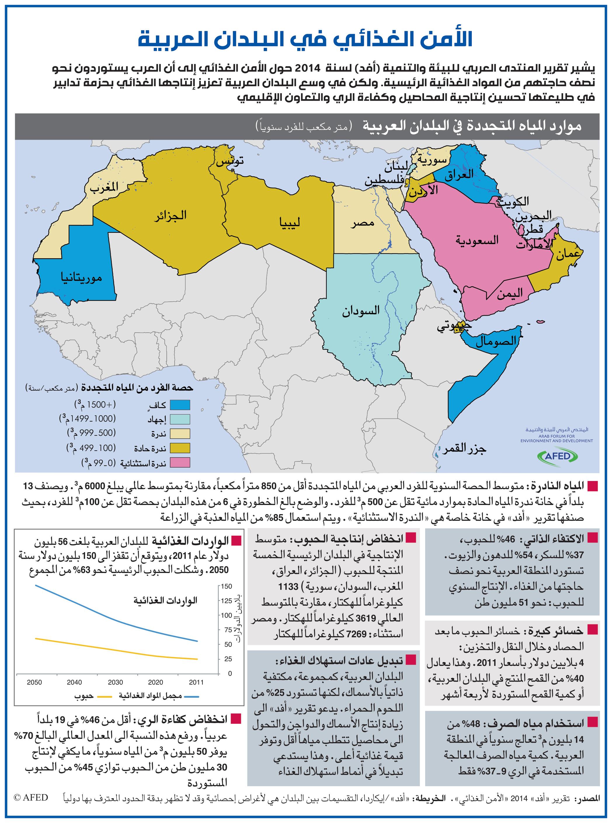 Graph-arabic-correction 2