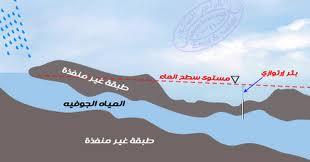 leau-dans-les-pays-arabe